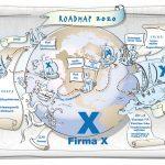 Strategische Visualisierung in Form einer Roadmap