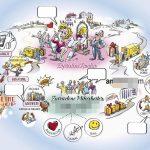 Strategische Visualisierung des Kundenservice