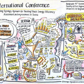 Graphic Recording einer internationalen Konferenz