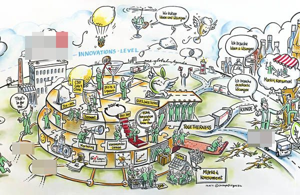 Strategische Visualisierung einer Unternehmenslandschaft