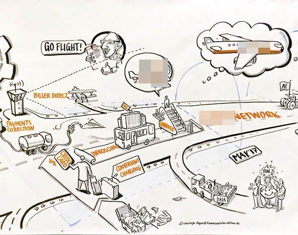 Visualisierung eines Veränderungsprozesses im Unternehmen
